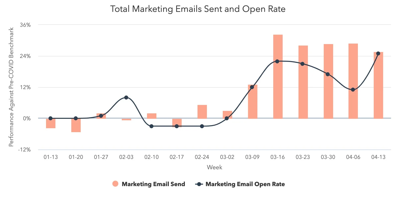 total-marketing-emails-s