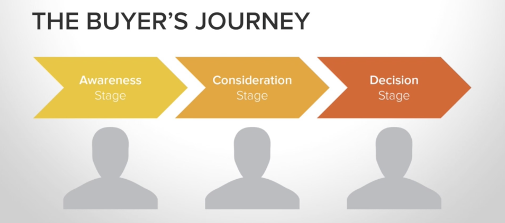 buyers journey for facebook ads