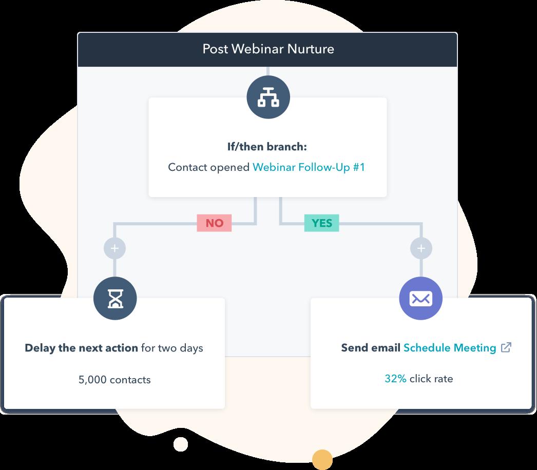 Обзор и сравнение платных версий HubSpot